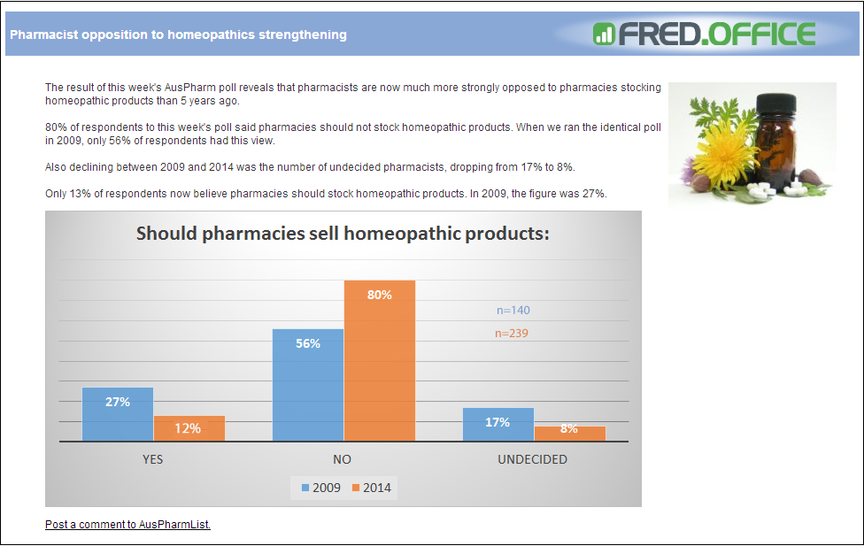 AusPharm poll on stocking homeopathic products